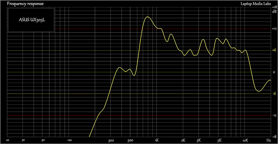 Sound-ASUS-UX303L
