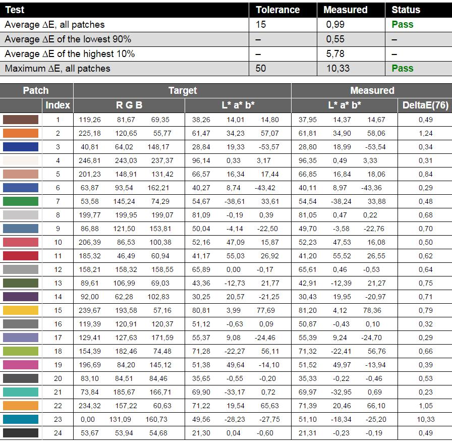 REPORT-Dell Latitude 15 5000 (E5550)