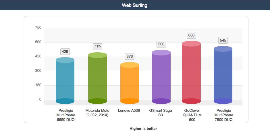 surfing-prestigio