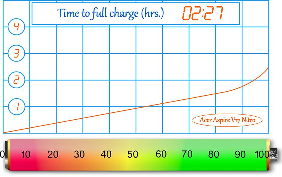 E-Battery-Acer Aspire V17 Nitro