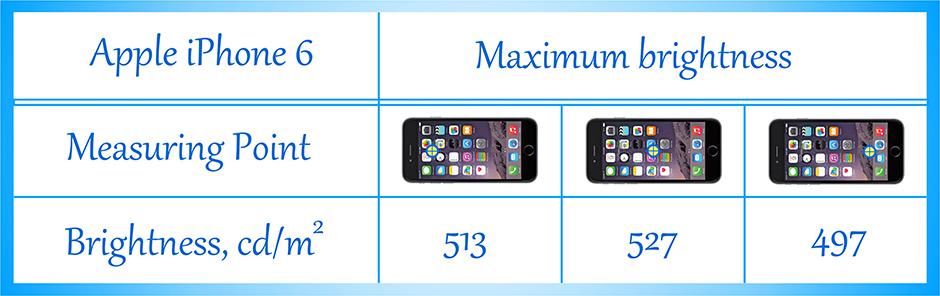 E-Brightness-Apple iPhone 6