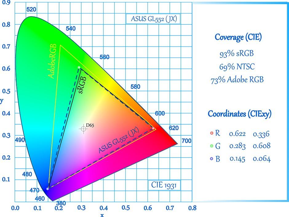 CIE-ASUS GL552 (JX)