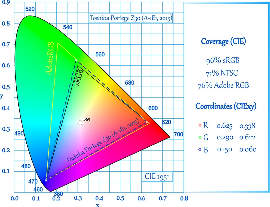 CIE-Toshiba Portege Z30 (A-1E1, 2015)