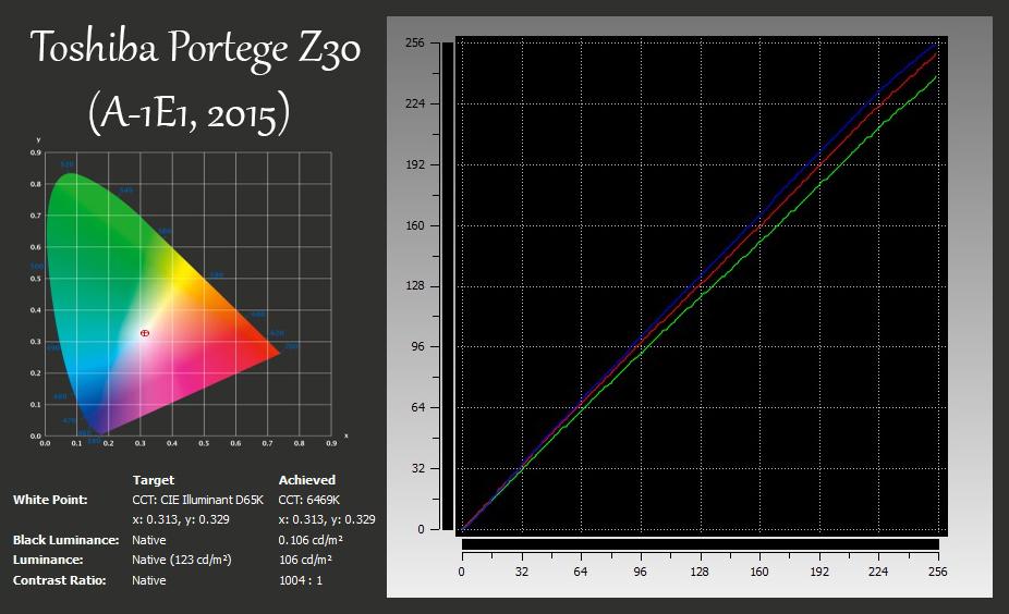 xRite-Toshiba Portege Z30 (A-1E1, 2015)