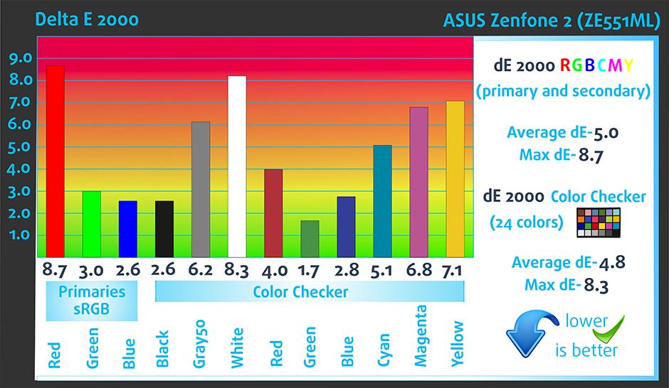 DeltaE-ASUS Zenfone 2 (ZE551ML)