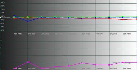 RGB-Levels- KIRA-107-AFT