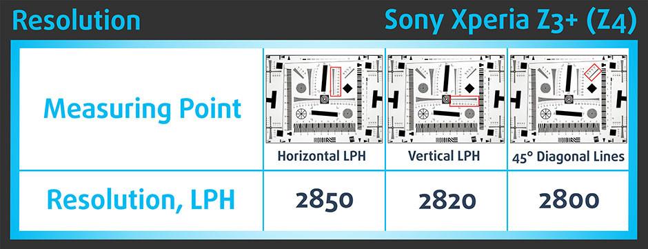 HyRes_Sony Xperia Z3+ (Z4)
