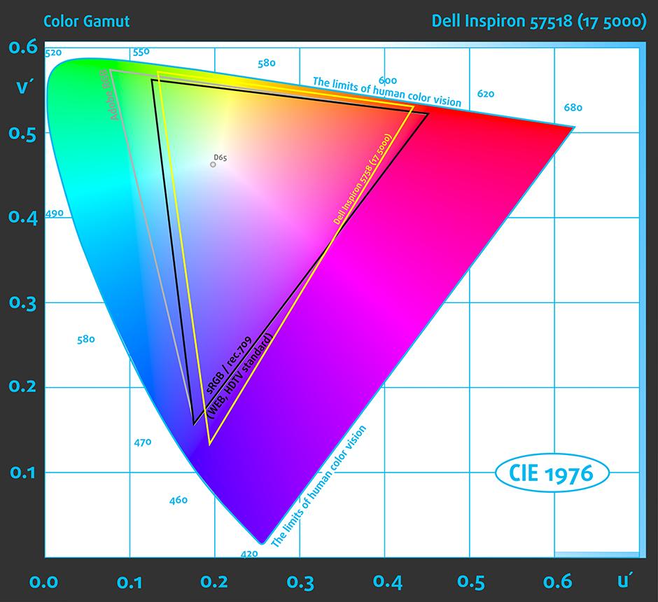 Pre-ColorGamut-Dell Inspiron 5758
