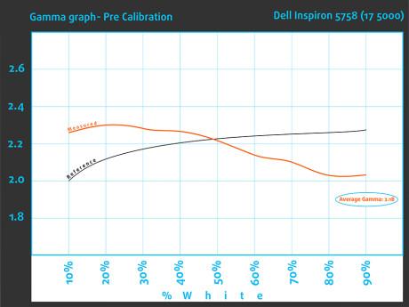 PreGamma-Dell Inspiron 5758
