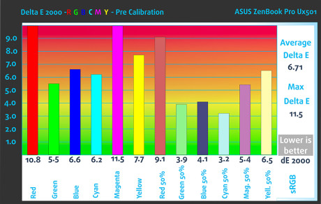 Pre_RGB_Asus ZenBook Pro UX501