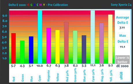 Pre_RGB_Sony Xperia Z4