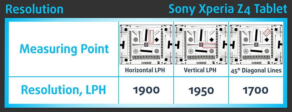 Resolution-Sony Xperia Z4 Tablet-