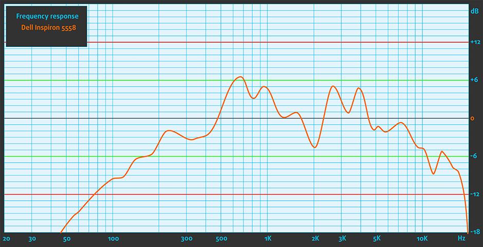Sound-Dell Inspiron 5558