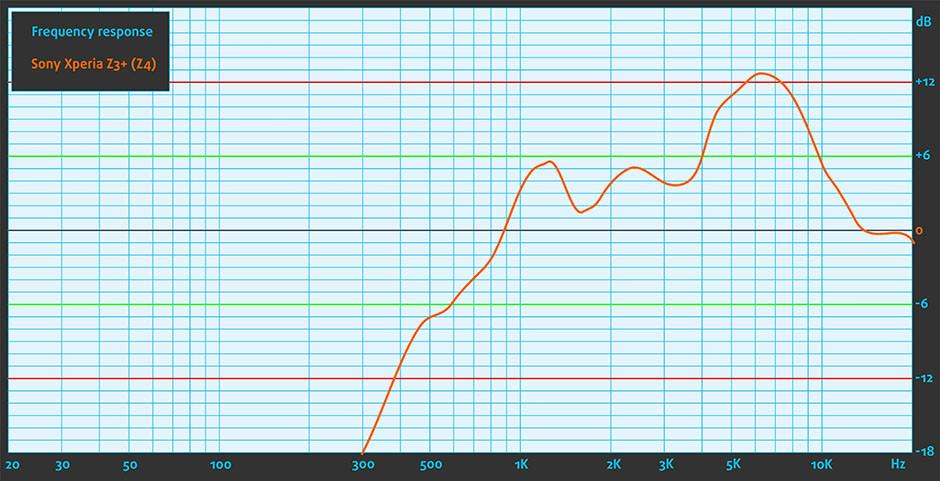 Sound_Sony Xperia Z3+ (Z4)