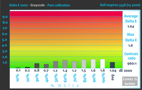 dE2000-Gr-Post-Dell Inspiron 5558