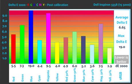dE2000-RGB-Post-Dell Inspiron 5558