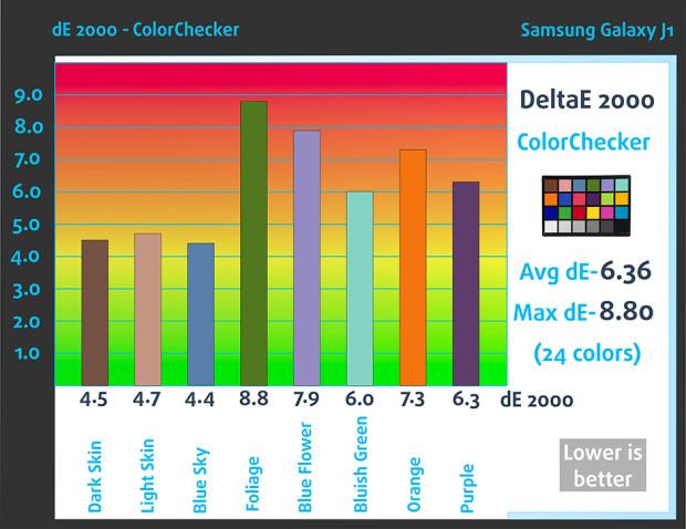 ColorChecker_Samsung Galaxy J1