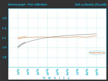 Gamma-Aft-Dell 24 Monitor (P2416D)