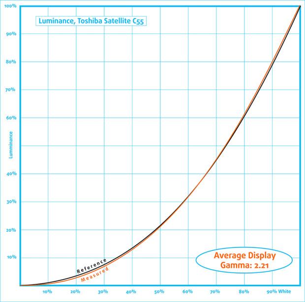 Luminance-Toshiba Satellite C55