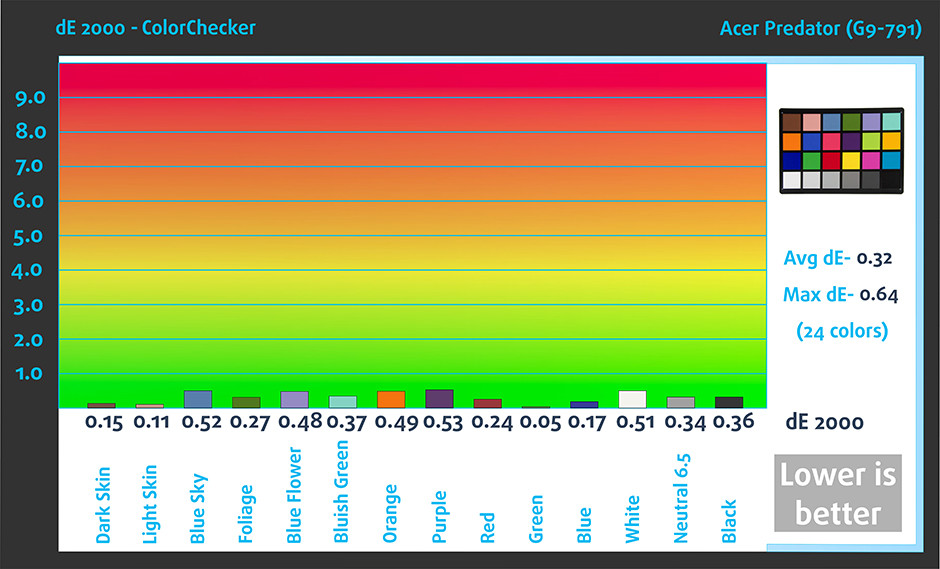 ColorChecker-Acer Predator (G9-791)