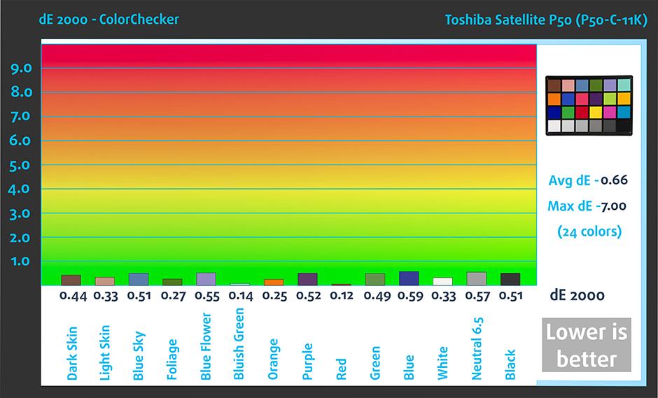ColorChecker-Toshiba Satellite P50 (P50-C-11K)