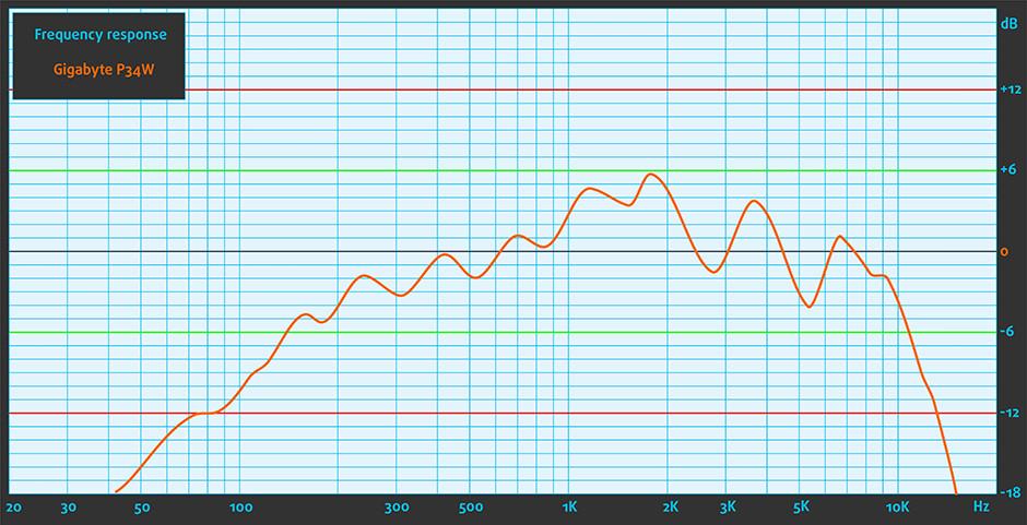 Sound-Gigabyte P34W