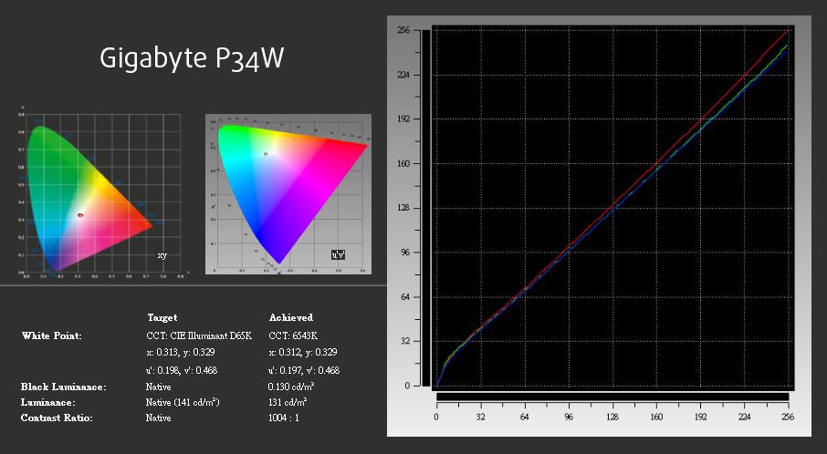 xRite-Gigabyte P34W