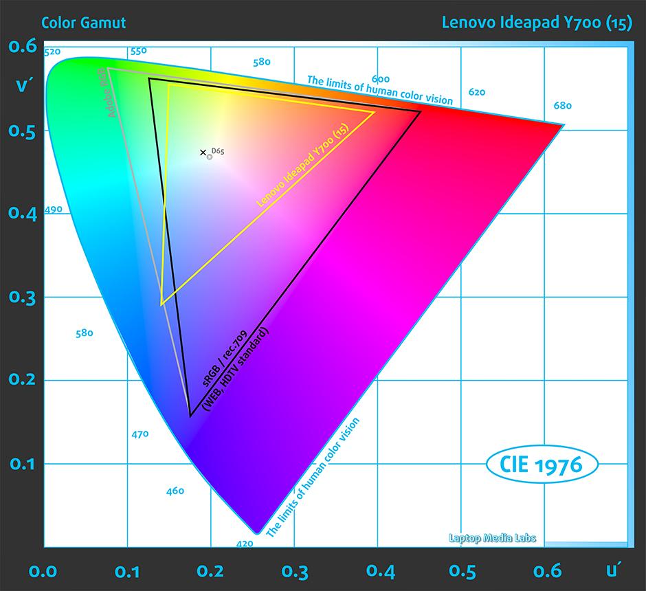 Gamut-Lenovo Ideapad Y700 (15)
