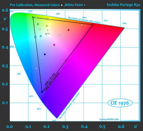 ColorsPre-Toshiba Portege R30