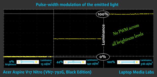PWM-Acer Aspire V17 Nitro (VN7-792G,Black Edition)