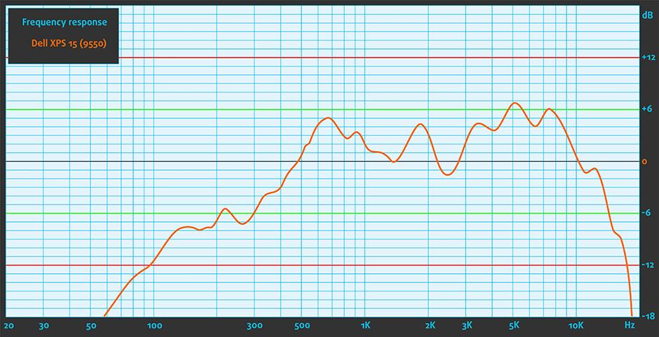 Sound-Dell XPS 15 (9550)