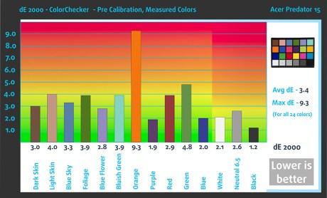 ColorChecker-bef-Acer Predator 15