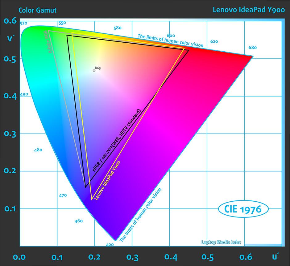 PreGAMUT-Lenovo IdeaPad Y900