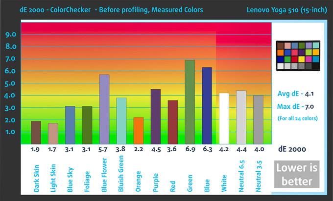 ColorChecker-Bef-Lenovo Yoga 510 (15-inch)