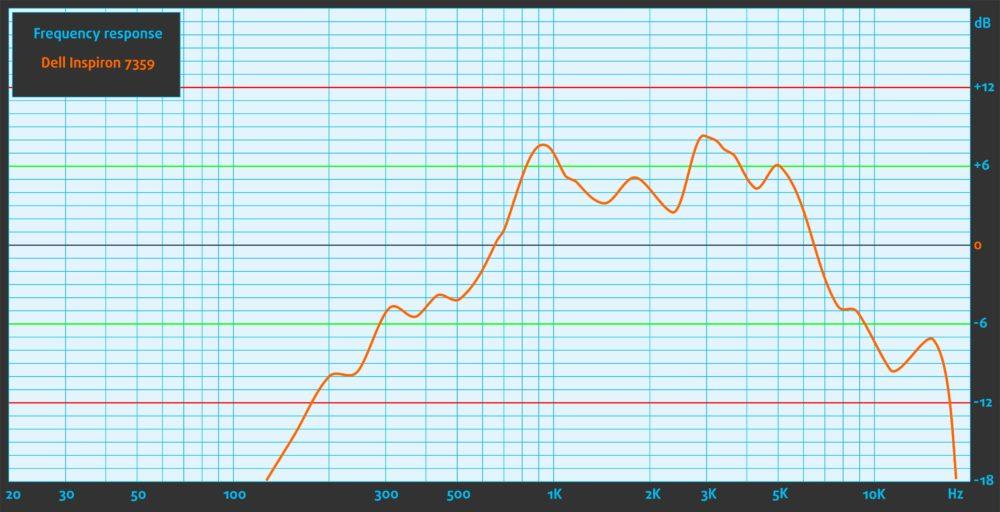 Sound-Dell Inspiron 7359