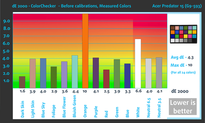 bef-colorchecker-acer-predator-15-g9-593