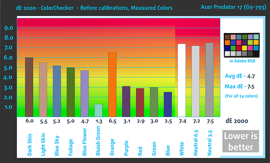 befcolorchecker-acer-predator-17-g9-793