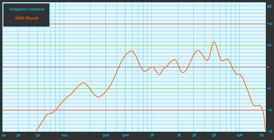 sound-asus-ux303u-n133hse-ea3