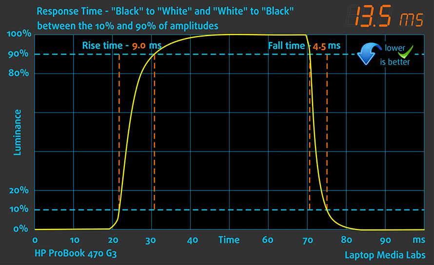 resptime-hp-probook-470-g3