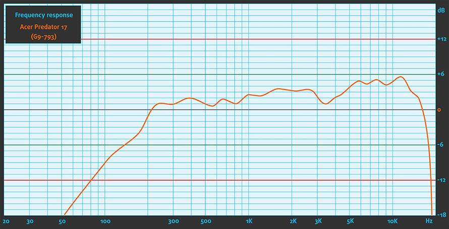 sount-acer-predator-17-g9-793