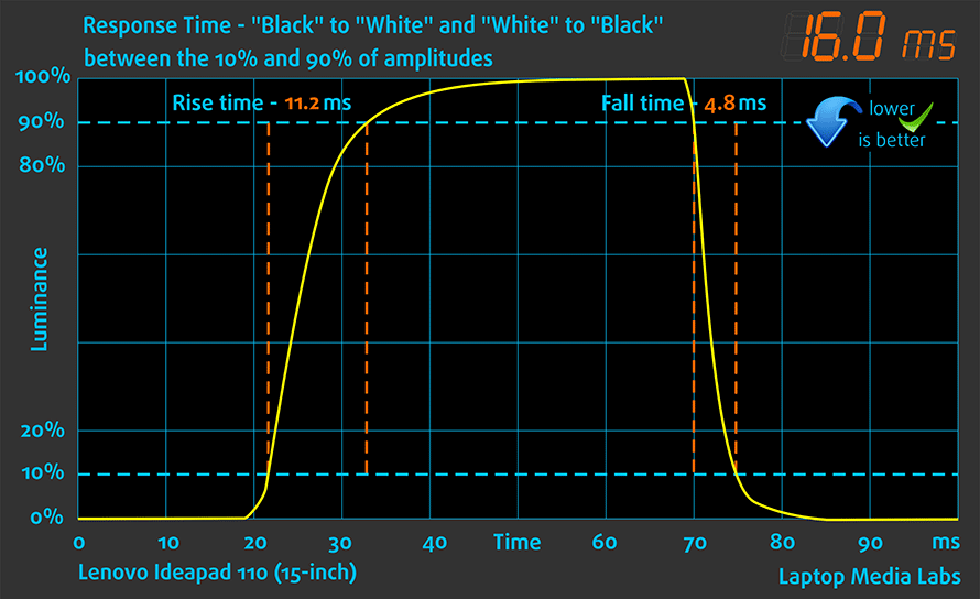 resp-time-lenovo-ideapad-110-15-inch