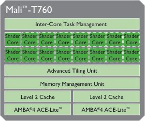 ARM Mali-T760 MP4