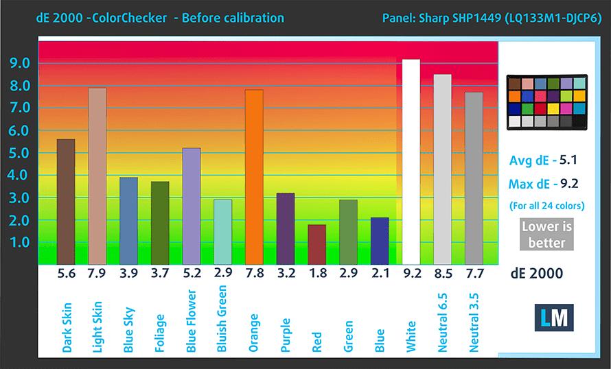 Dell XPS 13 (9360, Core i7-8550U / Intel 8th Gen) review