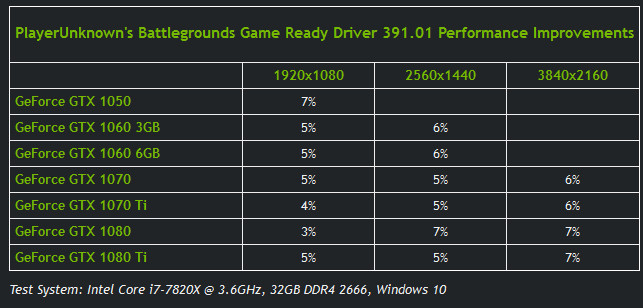 NVIDIA releases latest GeForce Game Ready drivers – version 391 01