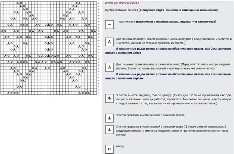 Как вязать ажурные узоры: варианты вязания со схемами и описанием azhurnye uzory spicami 110