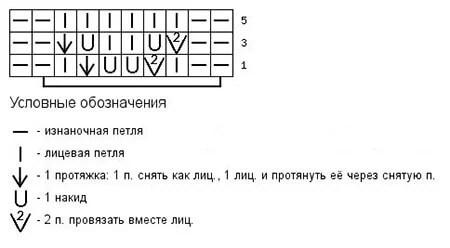 Как вязать ажурные узоры: варианты вязания со схемами и описанием azhurnye uzory spicami 14