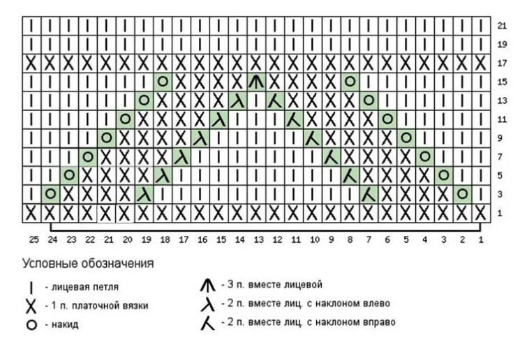 Как вязать ажурные узоры: варианты вязания со схемами и описанием azhurnye uzory spicami 42