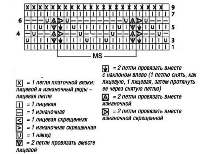 Как вязать ажурные узоры: варианты вязания со схемами и описанием azhurnye uzory spicami 44