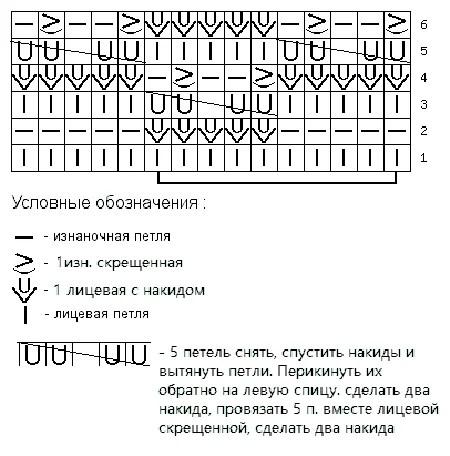Как вязать ажурные узоры: варианты вязания со схемами и описанием azhurnye uzory spicami 94