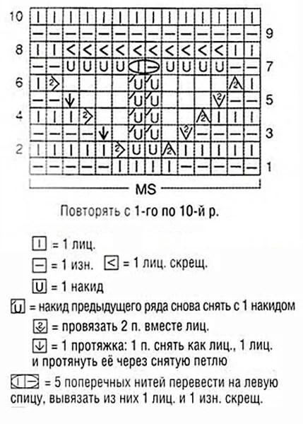 Как вязать ажурные узоры: варианты вязания со схемами и описанием azhurnye uzory spicami 97